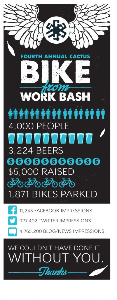 4,000 people. 3,224 beers. $5,000 raised. 1,871 bikes parked. We couldn't have done it without you.